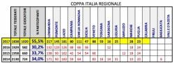 Regionale Coppa Italia - dati di partecipazione 2014-2017