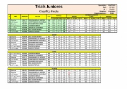 Risultati Trials Juniores