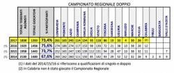 Regionale Doppio - dati di partecipazione 2014-2017