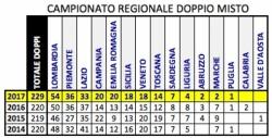 Regionale Doppio Misto - dati di partecipazione 2014-2017